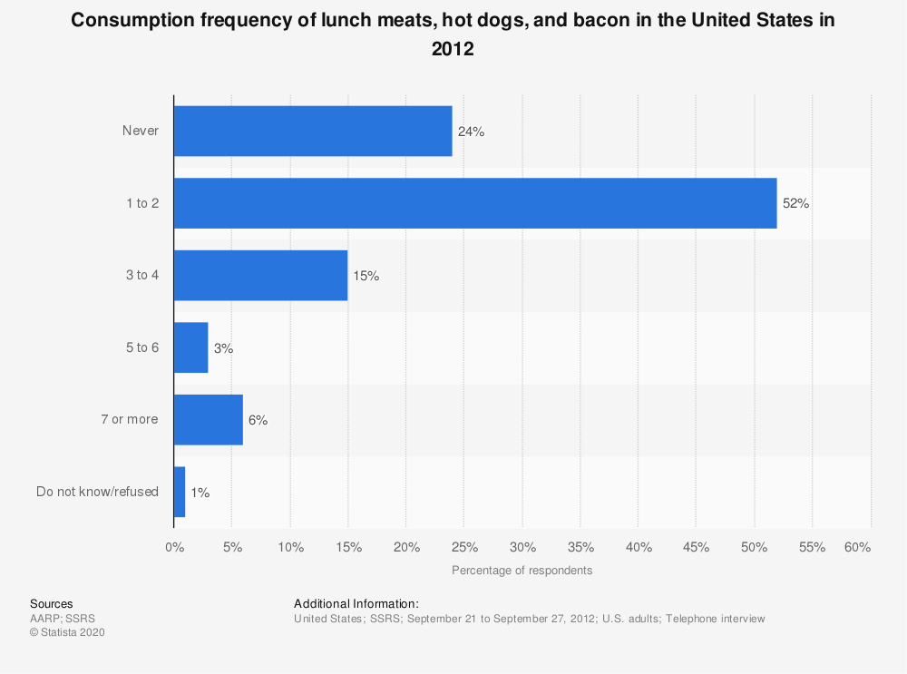 Statistic: Consumption frequency of lunch meats, hot dogs, and bacon in the United States in 2012 | Statista