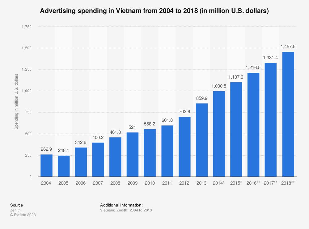 Statistic: Advertising spending in Vietnam from 2004 to 2018 (in million U.S. dollars) | Statista