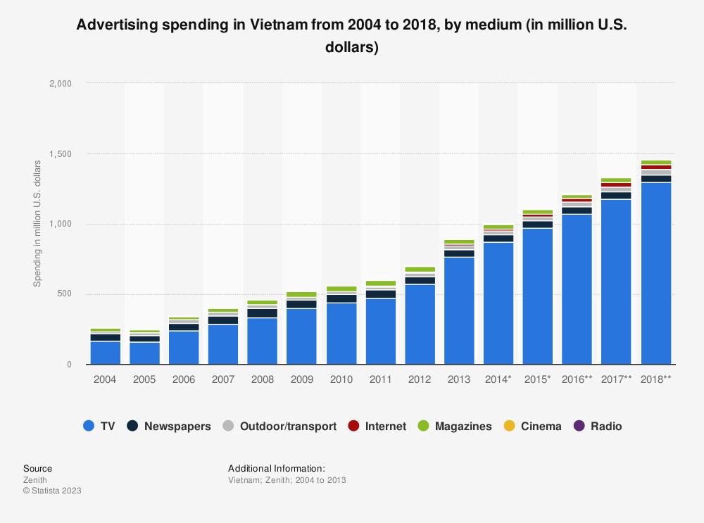 Statistic: Advertising spending in Vietnam from 2004 to 2018, by medium (in million U.S. dollars) | Statista