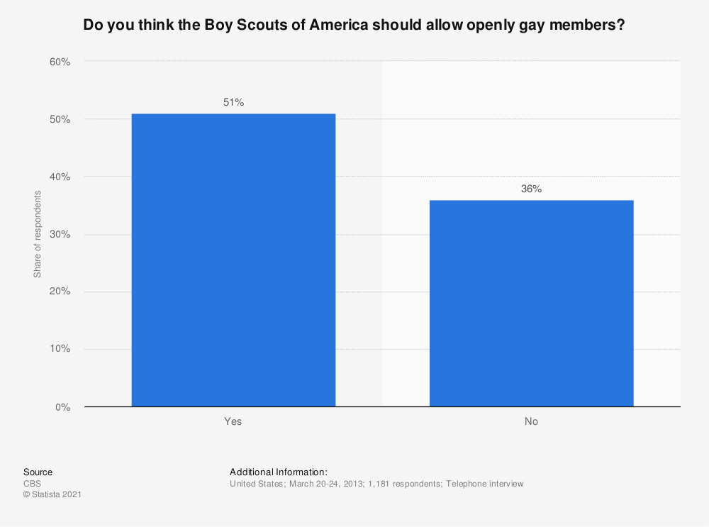 Statistic: Do you think the Boy Scouts of America should allow openly gay members? | Statista