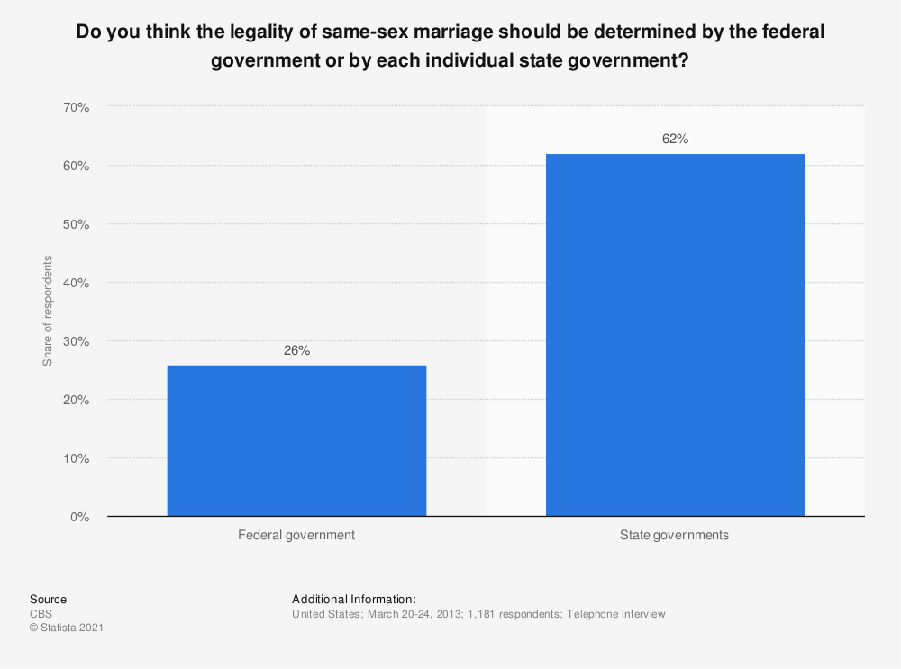 Statistic: Do you think the legality of same-sex marriage should be determined by the federal government or by each individual state government? | Statista