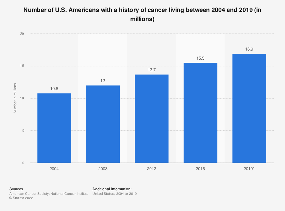 Statistic: Number of U.S. Americans with a history of cancer living between 2004 and 2019 (in millions) | Statista