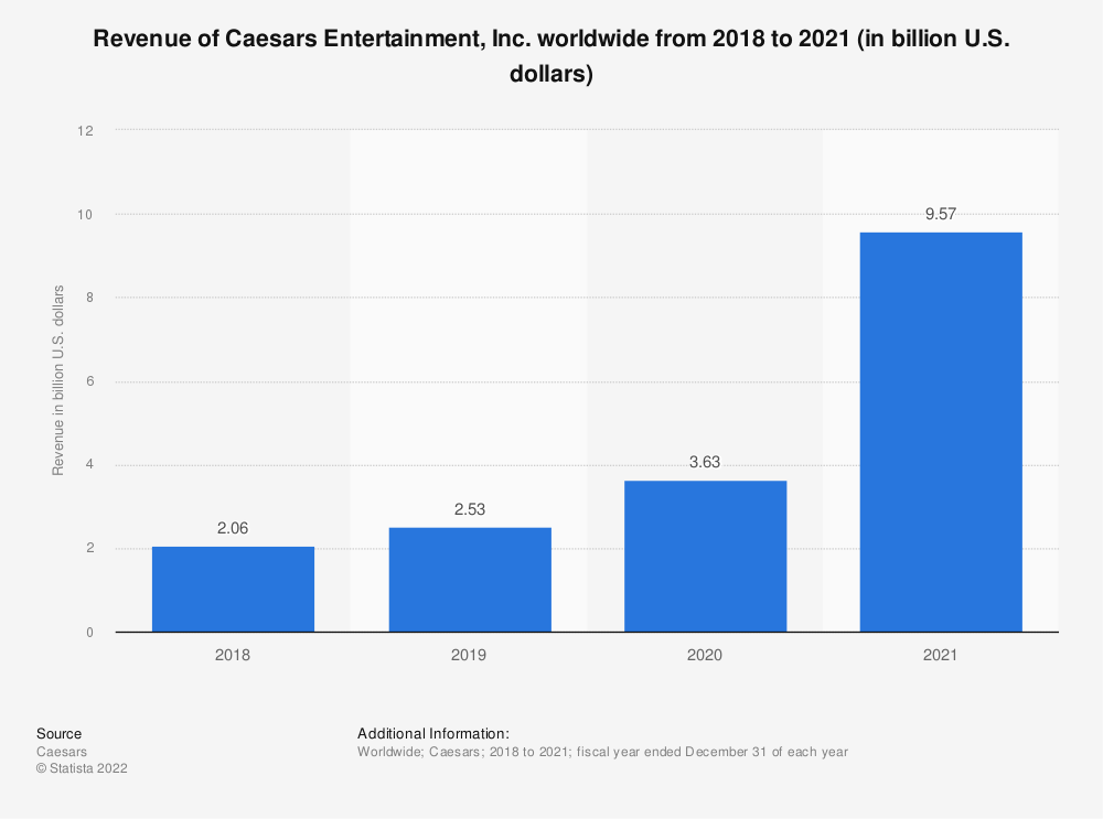 Statistic: Revenue of Caesars Entertainment worldwide from 2008 to 2019 (in billion U.S. dollars) | Statista