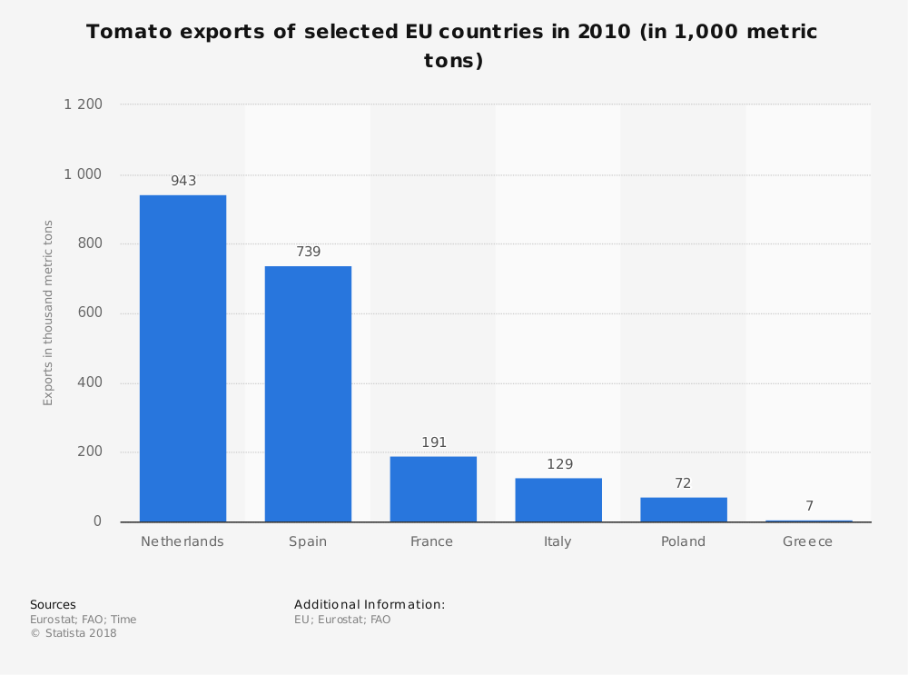 Statistic: Tomato exports of selected EU countries in 2010 (in 1,000 metric tons) | Statista