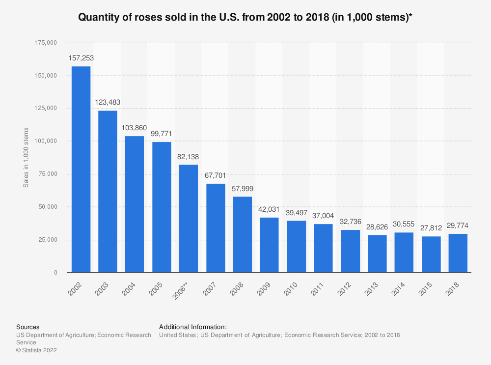 Statistic: Quantity of roses sold in the U.S. from 2002 to 2018 (in 1,000 stems)* | Statista