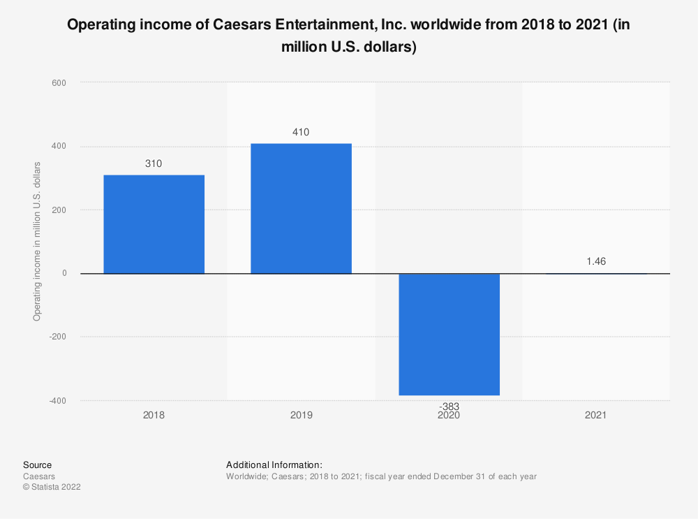 Statistic: Operating income of Caesars Entertainment worldwide from 2008 to 2018 (in million U.S. dollars)* | Statista