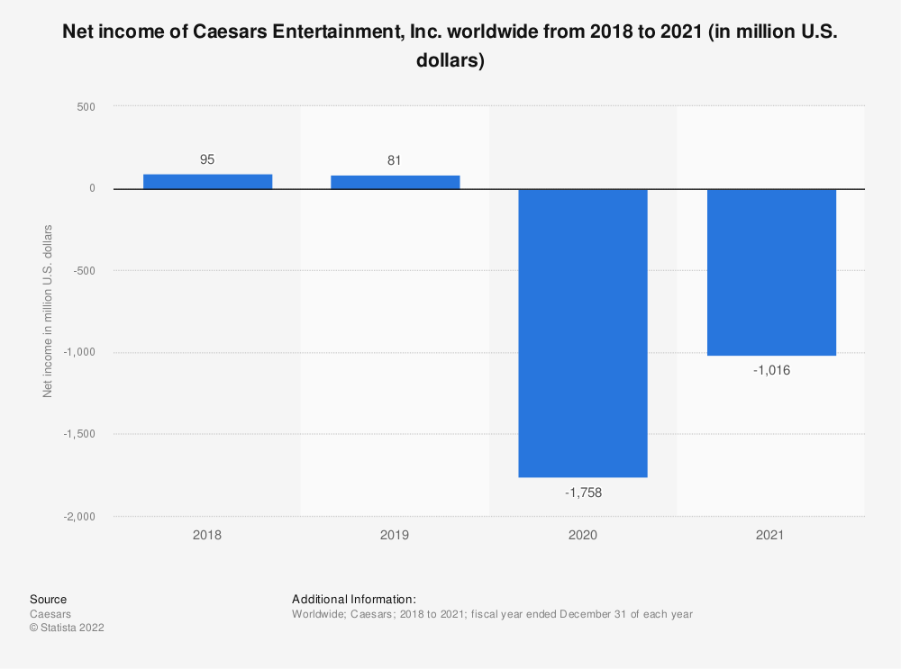 Statistic: Net income of Caesars Entertainment worldwide from 2008 to 2017 (in billion U.S. dollars) | Statista