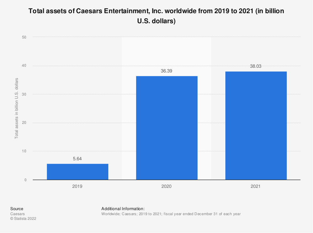 Statistic: Total assets of Caesars Entertainment worldwide from 2008 to 2017 (in billion U.S. dollars) | Statista