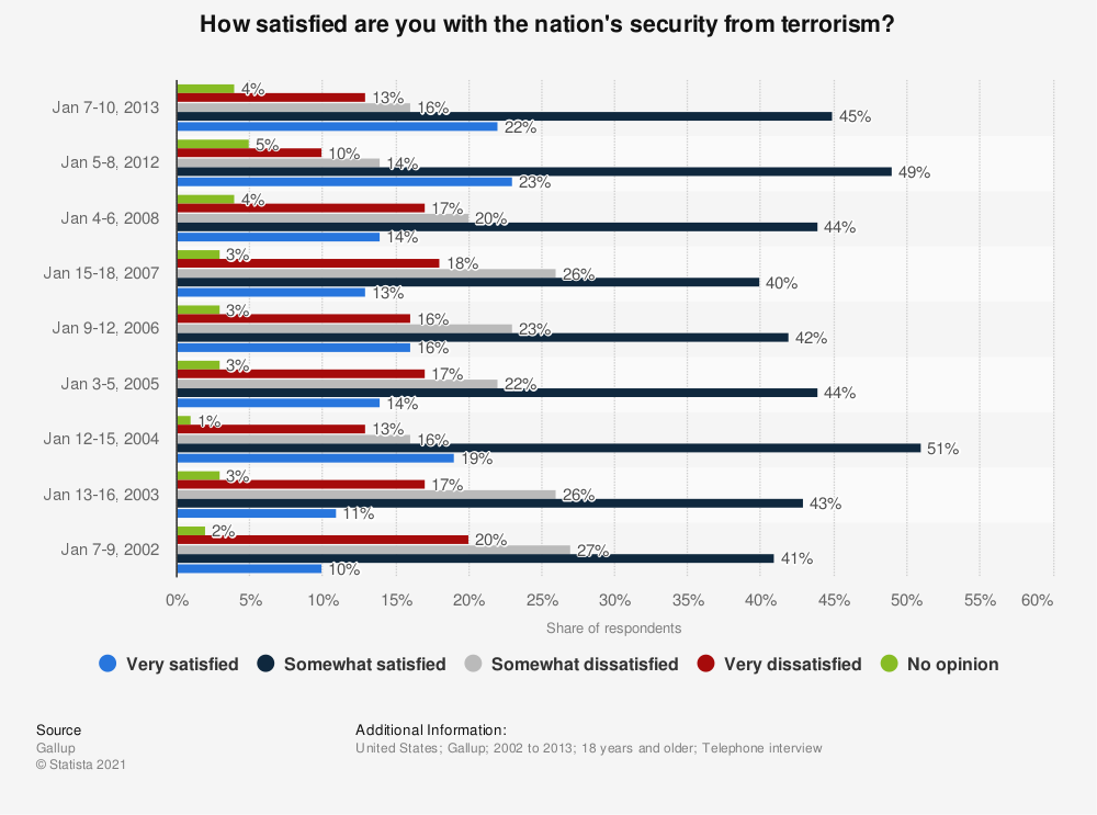 Statistic: How satisfied are you with the nation's security from terrorism? | Statista
