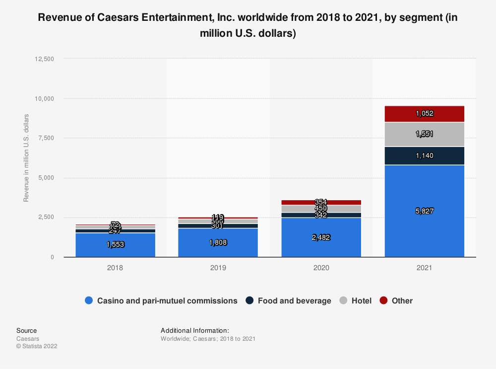 Statistic: Revenue of Caesars Entertainment, Inc. worldwide from 2018 to 2020, by segment (in million U.S. dollars) | Statista