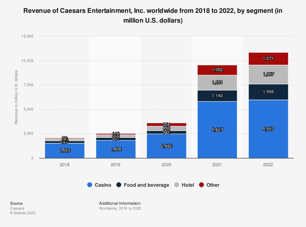 Statistic: Revenue of Caesars Entertainment worldwide from 2013 to 2017, by segment (in billion U.S. dollars) | Statista