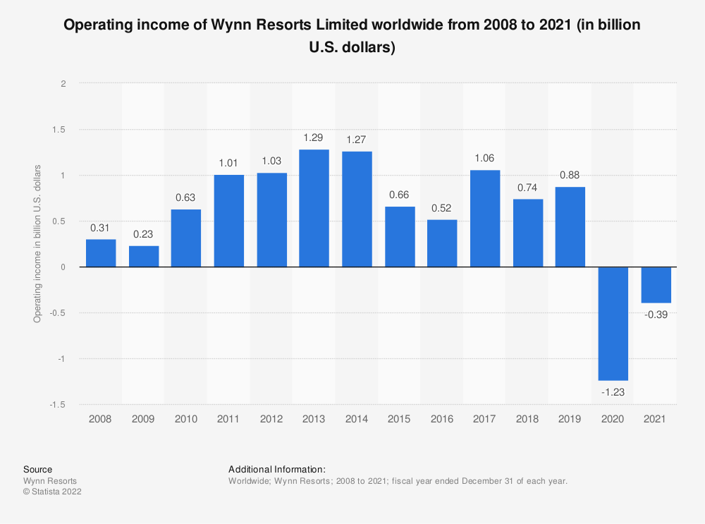 Statistic: Operating income of Wynn Resorts worldwide from 2008 to 2017 (in billion U.S. dollars) | Statista