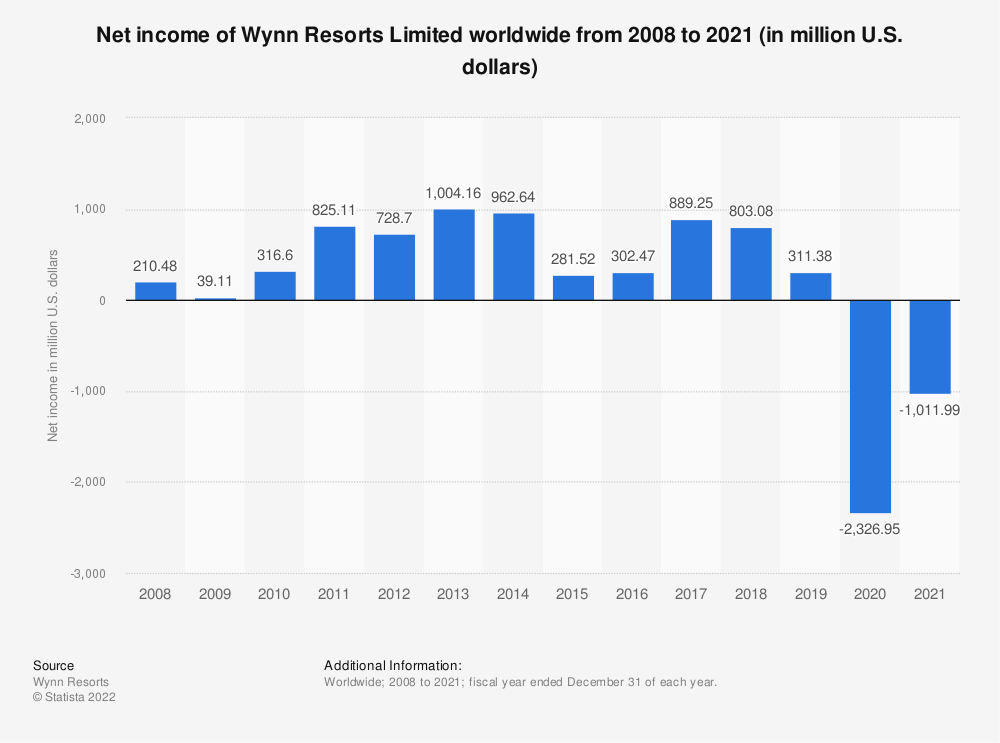 Statistic: Net income of Wynn Resorts worldwide from 2008 to 2018 (in million U.S. dollars) | Statista