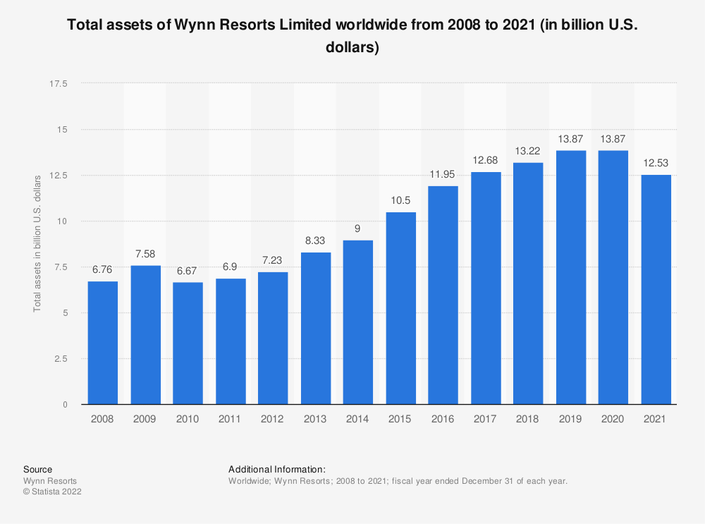 Statistic: Total assets of Wynn Resorts worldwide from 2008 to 2019 (in billion U.S. dollars) | Statista