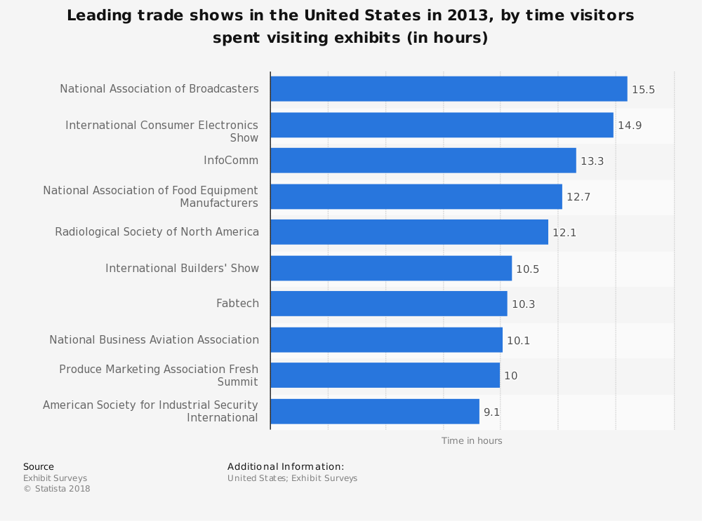 Statistic: Leading trade shows in the United States in 2013, by time visitors spent visiting exhibits (in hours) | Statista