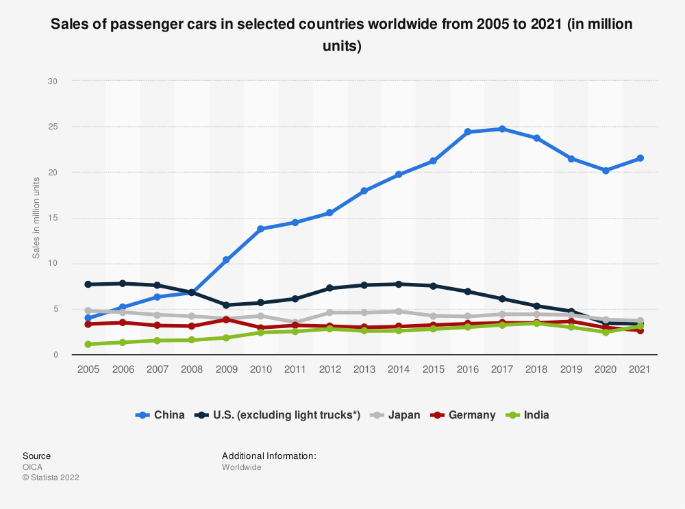 Statistic: Sales of passenger cars in selected countries worldwide from 2005 to 2018 (in million units) | Statista