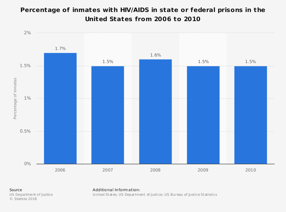 Statistic: Percentage of inmates with HIV/AIDS in state or federal prisons in the United States from 2006 to 2010 | Statista