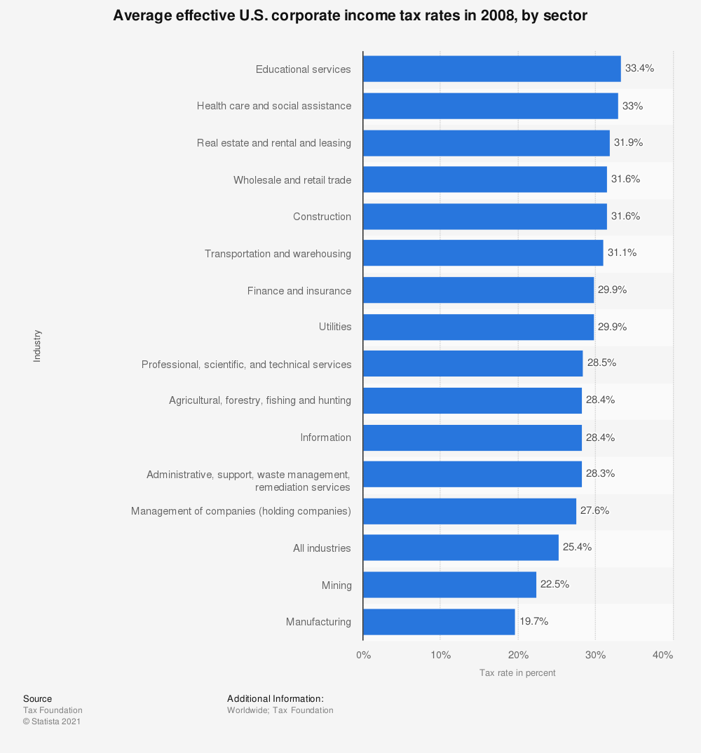 Statistic: Average effective U.S. corporate income tax rates in 2008, by sector | Statista