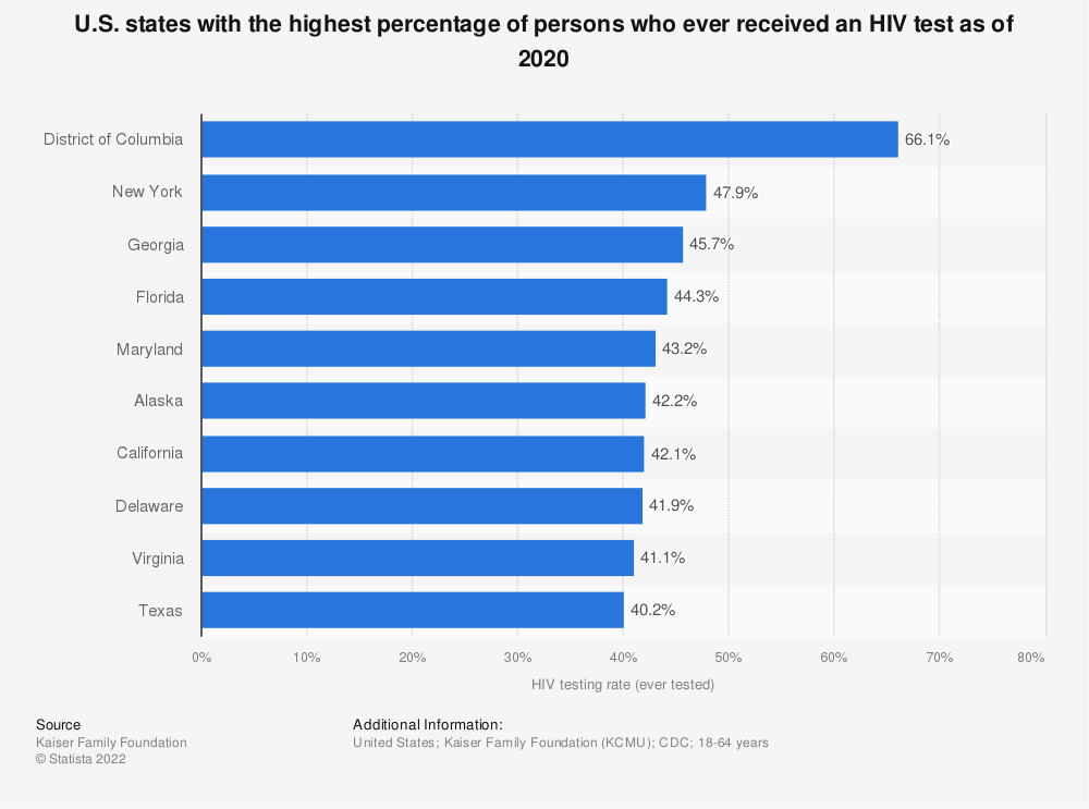 Statistic: U.S. states with the highest percentage of persons who ever received an HIV test as of 2018 | Statista