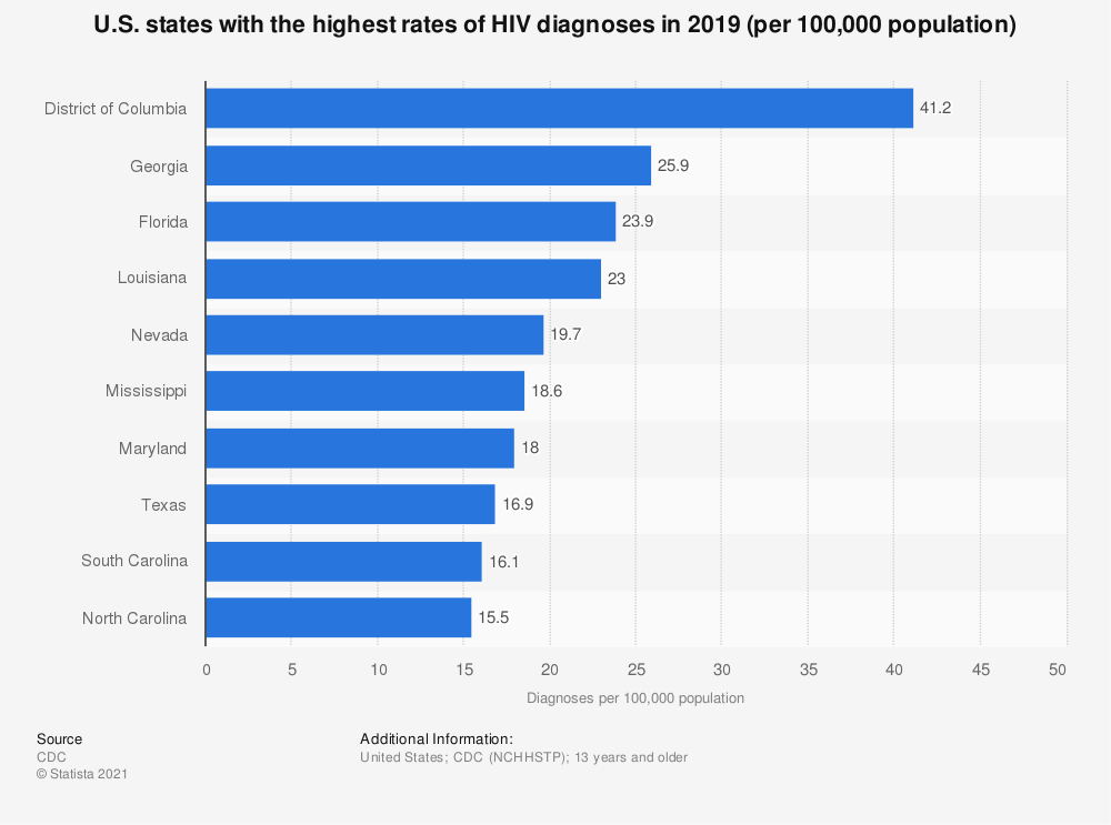 Statistic: U.S. states with the highest rates of HIV diagnoses in 2018 (per 100,000 population) | Statista
