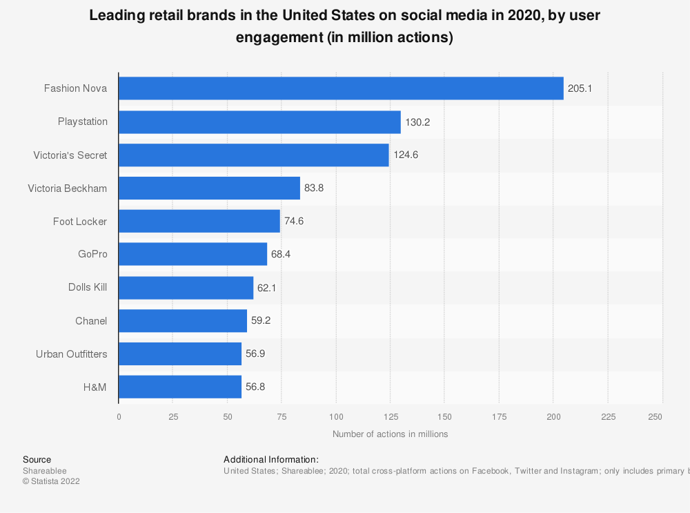 Statistic: Leading retail brands in the United States on social media in 2020, by user engagement (in million actions) | Statista
