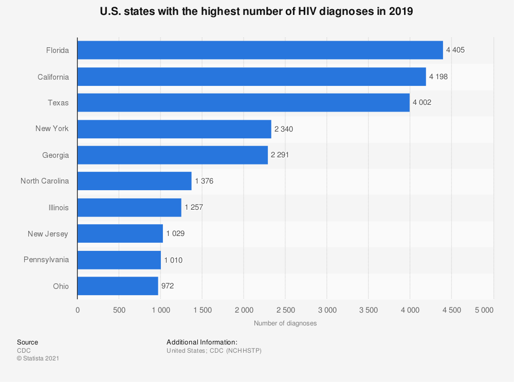 Statistic: U.S. states with the highest number of HIV diagnoses in 2016   Statista