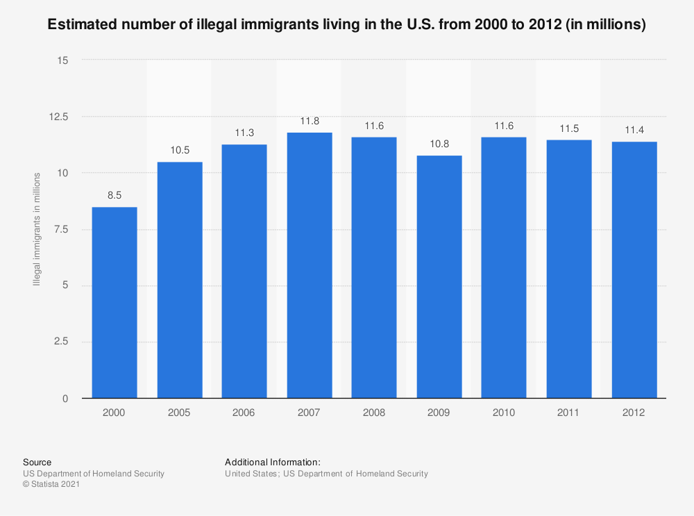 the effect of illegal immigrants in How can the answer be improved.