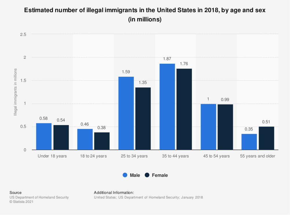 Statistic: Estimated number of illegal immigrants in the U.S. in 2015, by age and sex (in millions) | Statista