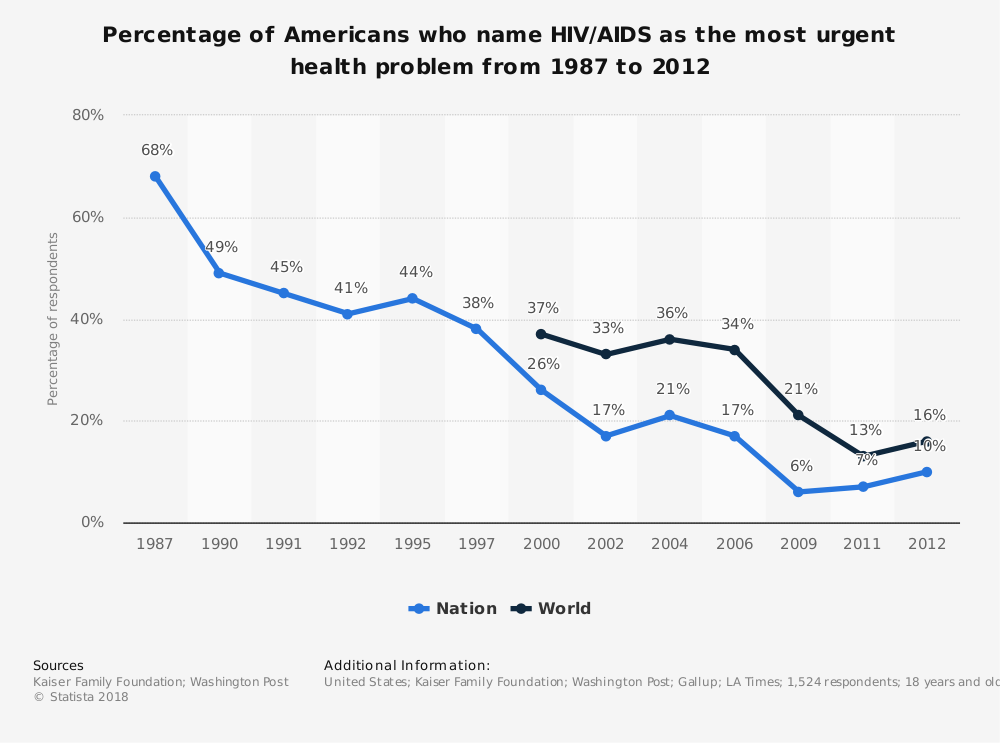 Statistic: Percentage of Americans who name HIV/AIDS as the most urgent health problem from 1987 to 2012 | Statista