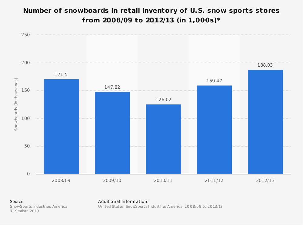Statistic: Number of snowboards in retail inventory of U.S. snow sports stores from 2008/09 to 2012/13 (in 1,000s)* | Statista