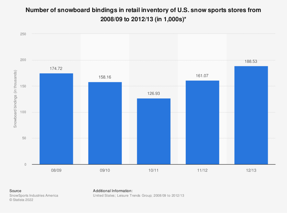 Statistic: Number of snowboard bindings in retail inventory of U.S. snow sports stores from 2008/09 to 2012/13 (in 1,000s)*   Statista