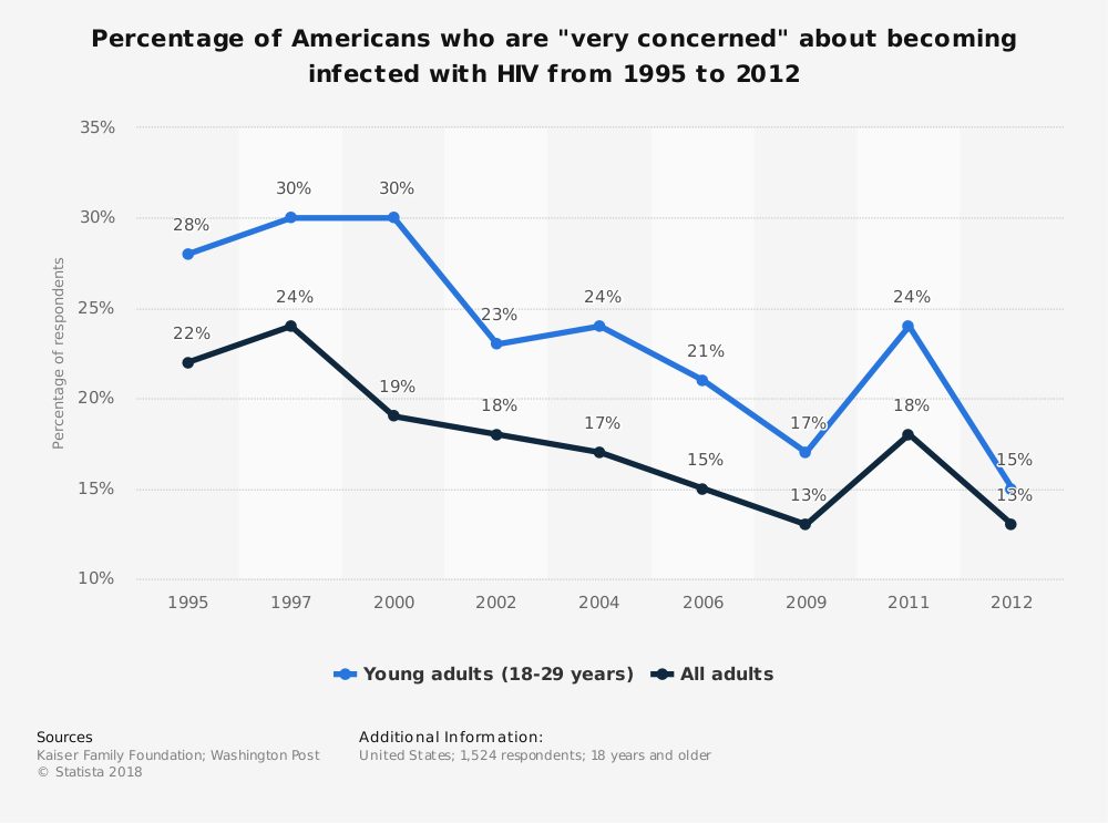 """Statistic: Percentage of Americans who are """"very concerned"""" about becoming infected with HIV from 1995 to 2012 