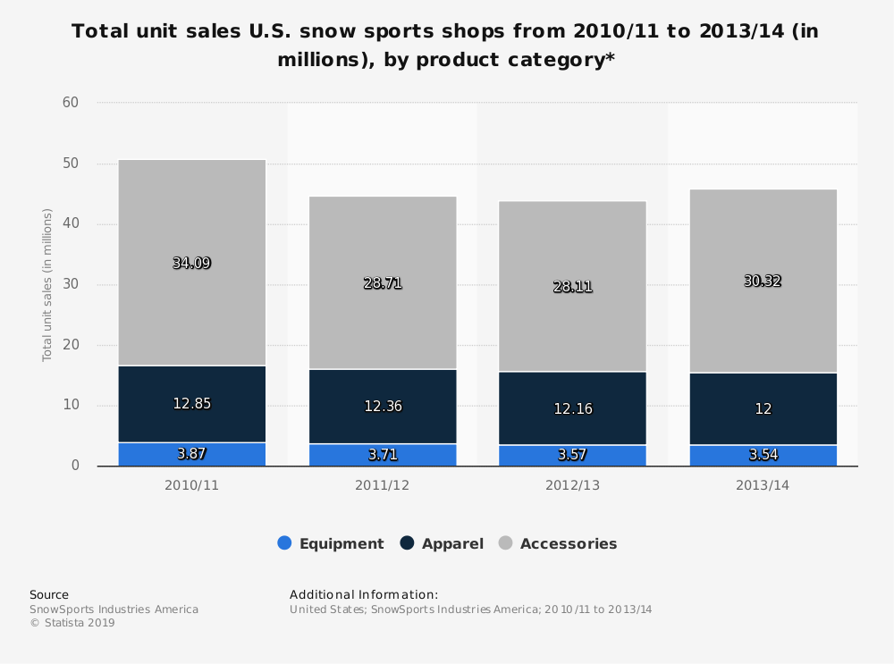 Statistic: Total unit sales U.S. snow sports shops from 2010/11 to 2013/14 (in millions), by product category* | Statista