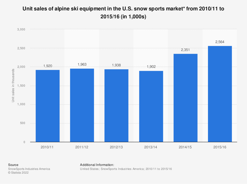 Statistic: Unit sales of alpine ski equipment in the U.S. snow sports market* from 2010/11 to 2015/16 (in 1,000s) | Statista