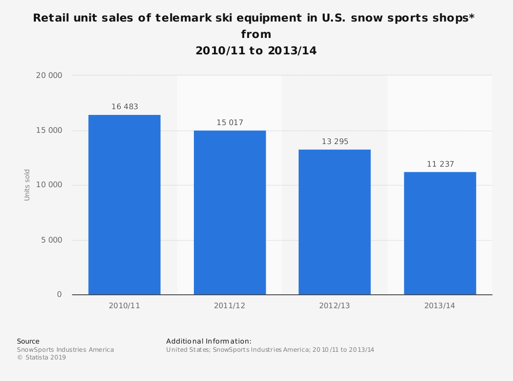Statistic: Retail unit sales of telemark ski equipment in U.S. snow sports shops*  from 2010/11 to 2013/14 | Statista