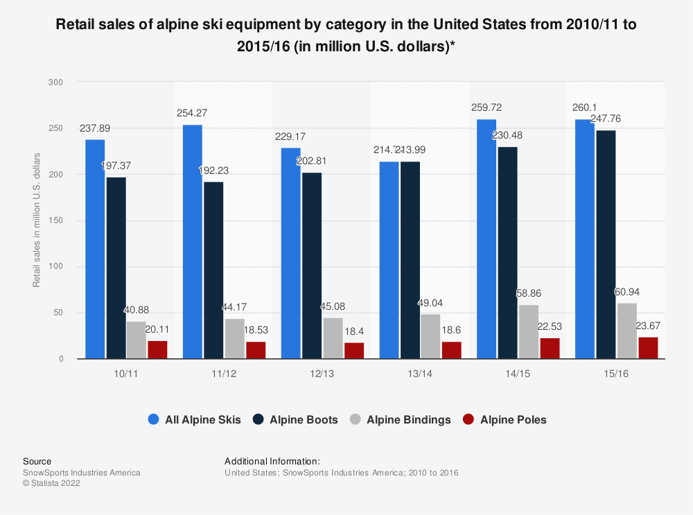 Statistic: Retail sales of alpine ski equipment by category in the United States from 2010/11 to 2015/16 (in million U.S. dollars)* | Statista