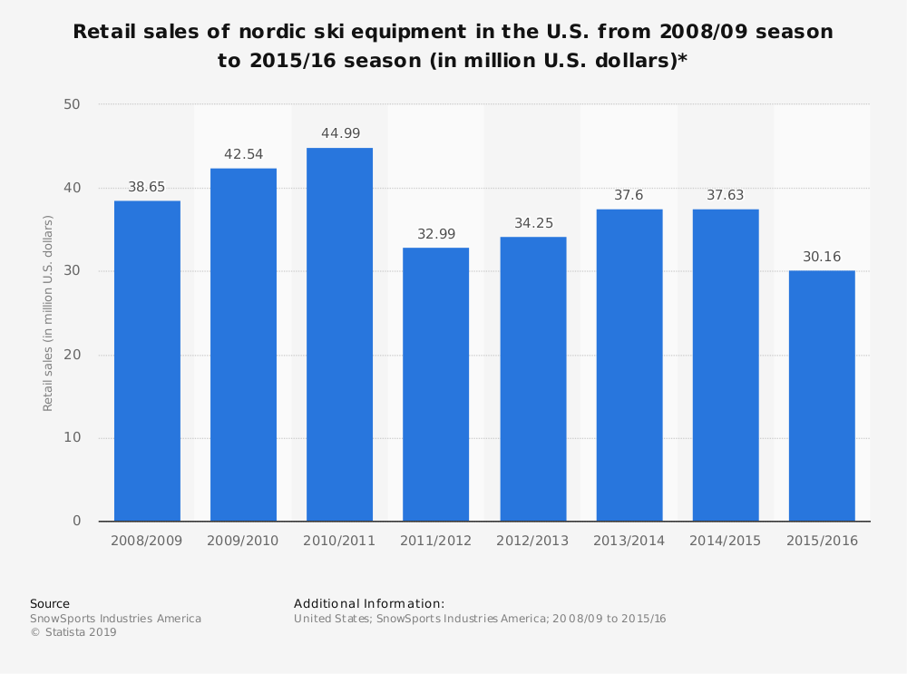 Statistic: Retail sales of nordic ski equipment in the U.S. from 2008/09 season to 2015/16 season (in million U.S. dollars)* | Statista