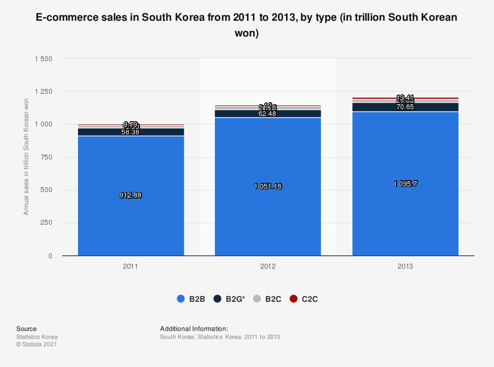 Statistic: E-commerce sales in South Korea from 2011 to 2013, by type (in trillion South Korean won) | Statista