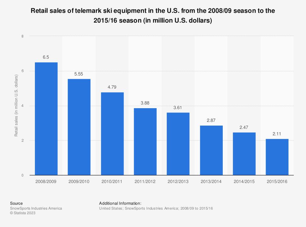 Statistic: Retail sales of telemark ski equipment in the U.S. from the 2008/09 season to the 2015/16 season (in million U.S. dollars) | Statista