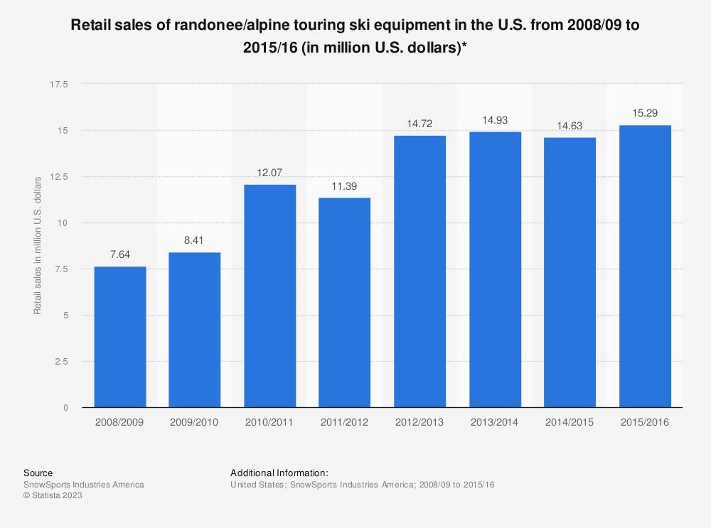 Statistic: Retail sales of randonee/alpine touring ski equipment in the U.S. from 2008/09 to 2015/16 (in million U.S. dollars)*   Statista