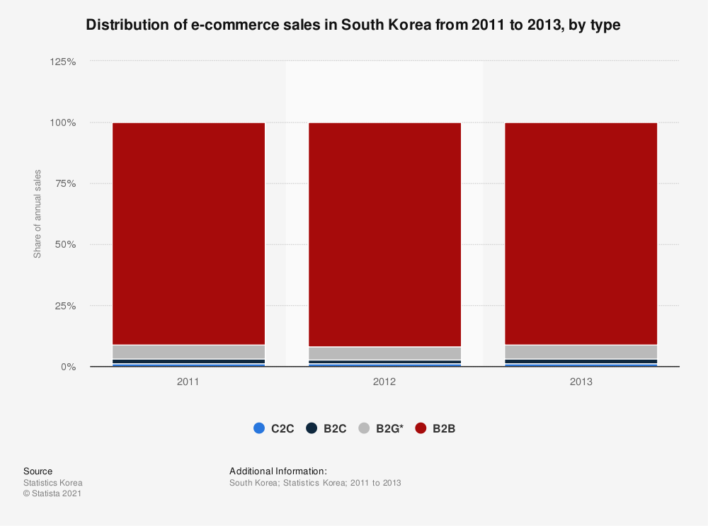 Statistic: Distribution of e-commerce sales in South Korea from 2011 to 2013, by type | Statista
