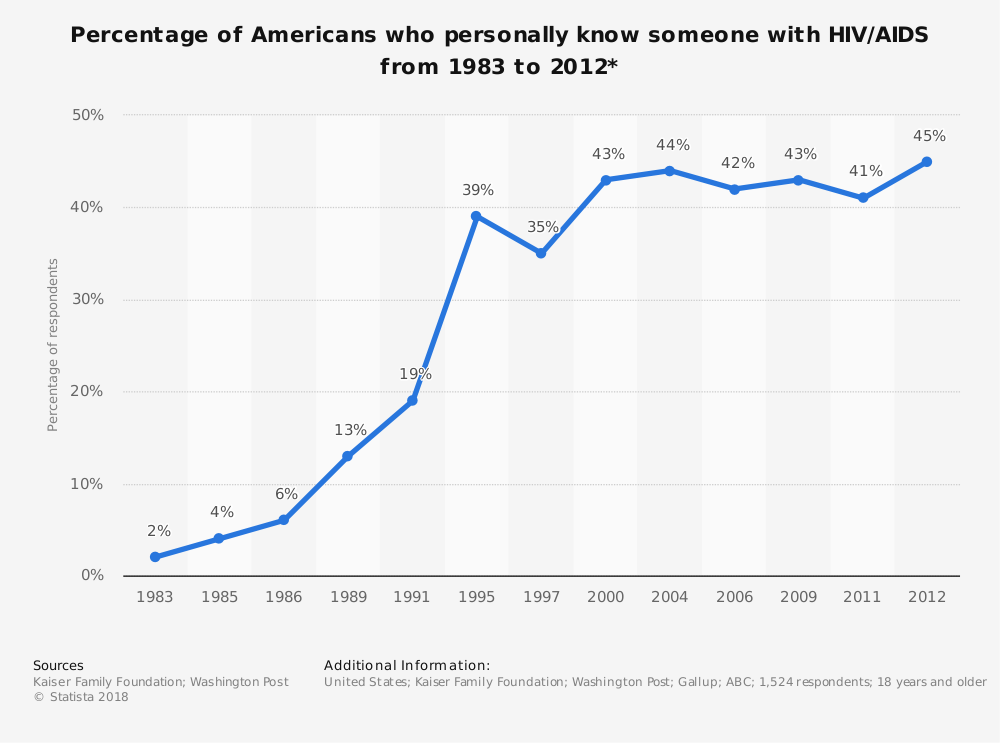 Statistic: Percentage of Americans who personally know someone with HIV/AIDS from 1983 to 2012* | Statista