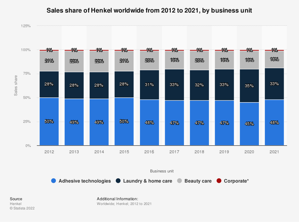 Statistic: Sales share of Henkel worldwide from 2012 to 2019, by business sector | Statista