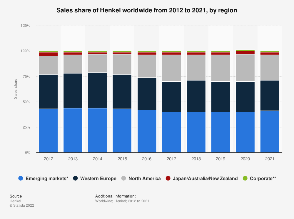 Statistic: Sales share of Henkel worldwide from 2012 to 2019, by region | Statista