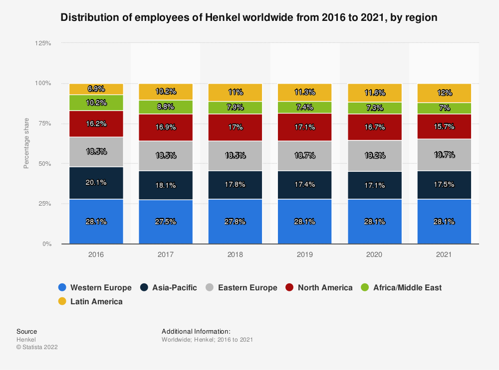 Statistic: Distribution of employees of Henkel worldwide from 2016 to 2018, by region | Statista