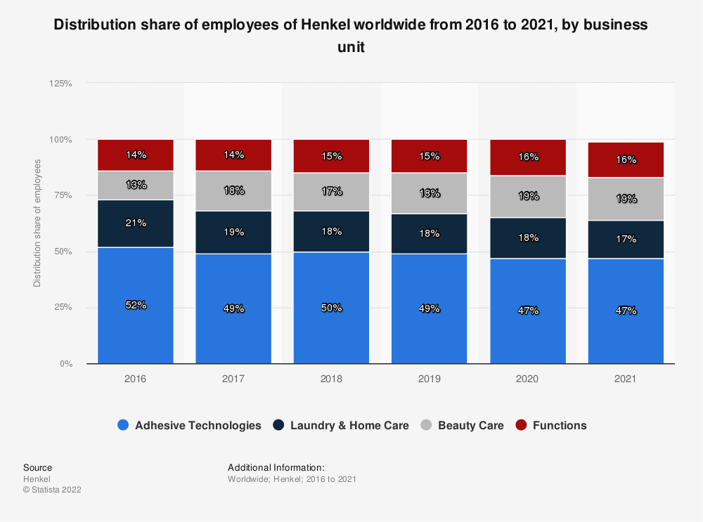 Statistic: Distribution share of employees of Henkel worldwide from 2016 to 2018, by business sector | Statista