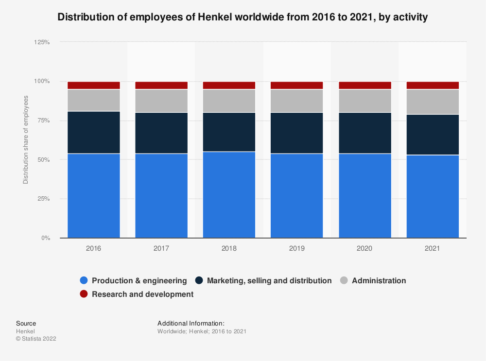 Statistic: Distribution of employees of Henkel worldwide from 2016 to 2019, by activity | Statista