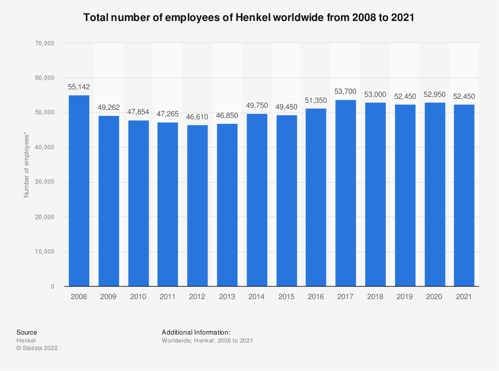 Statistic: Total number of employees of Henkel worldwide from 2008 to 2019* | Statista
