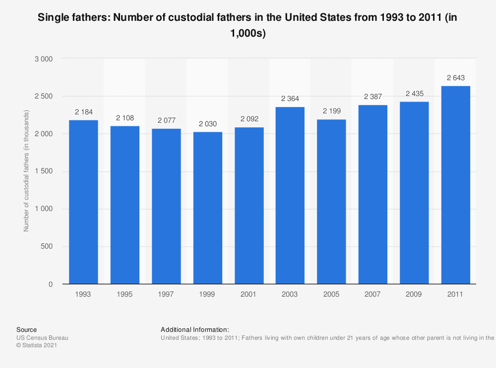 Statistic: Single fathers: Number of custodial fathers in the United States from 1993 to 2011 (in 1,000s) | Statista