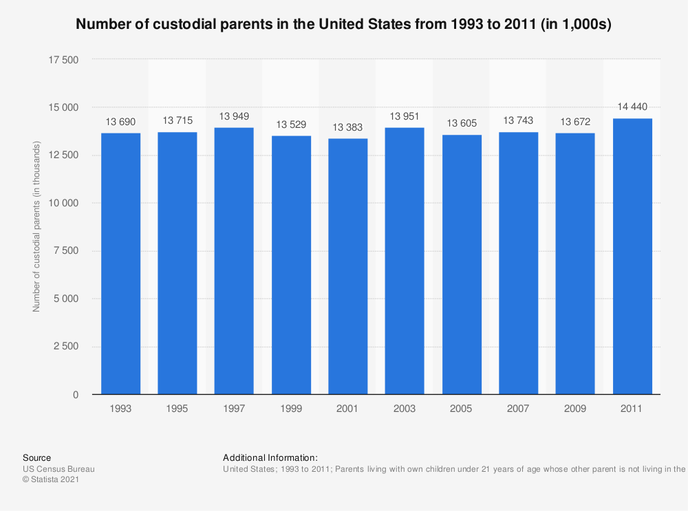 Statistic: Number of custodial parents in the United States from 1993 to 2011 (in 1,000s) | Statista